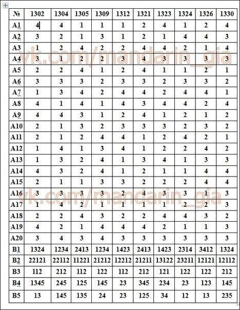 ответы по обществознанию для 11 классов 2005-2006 учебный год