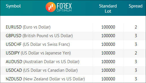 Forex optimum group