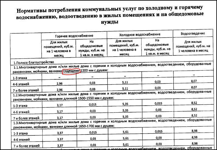 обратным порядком нормативы жкх воронеж 2017 недостатки, советы эксплуатации