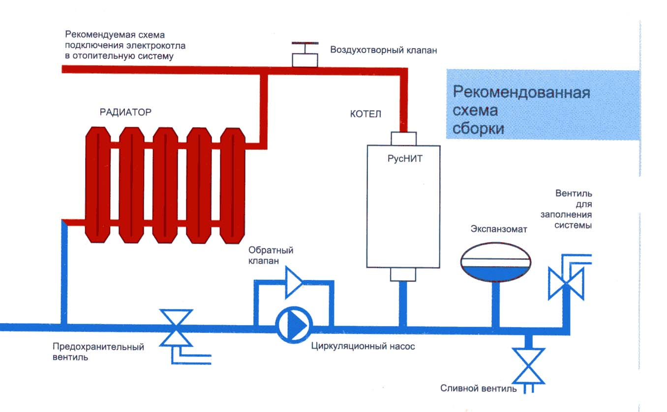 Схема обвязки двухконтурного газового котла