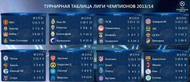 турнирная таблица лч россии