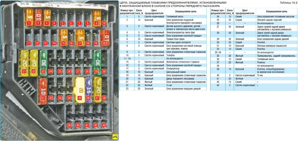 Схема предохранителей на фольксвагене б6