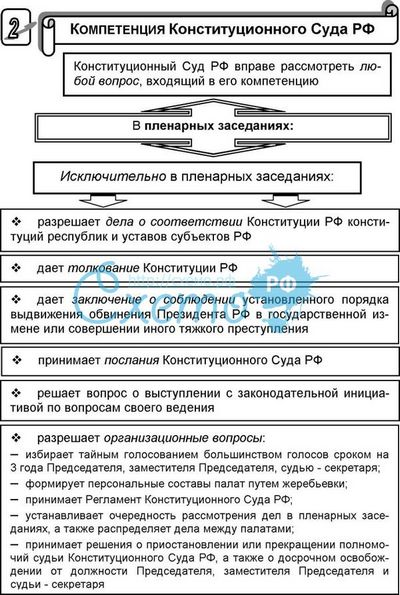 Схема конституционных судов рф