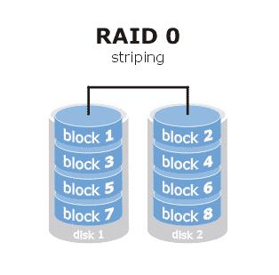 Рис. 1. Принцип работы RAID 0