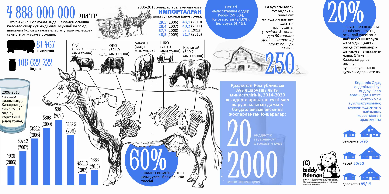 Блог - nurbergen_makym: Инфографика. Қазақстандағы сүт өндірісі.
